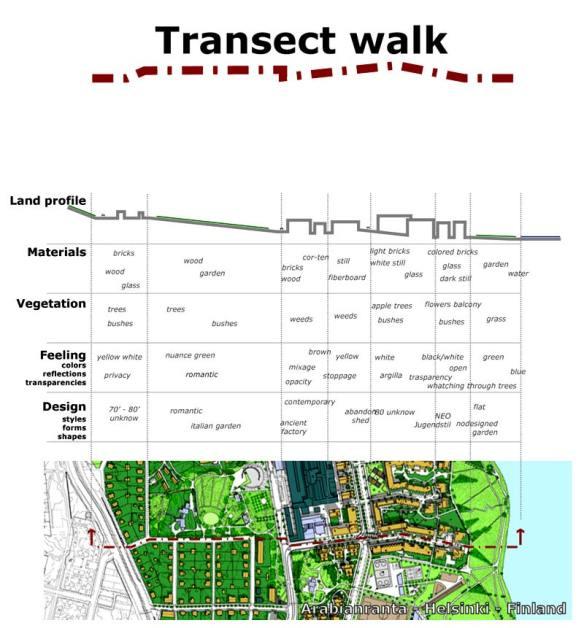 arabianranta_transact_walk