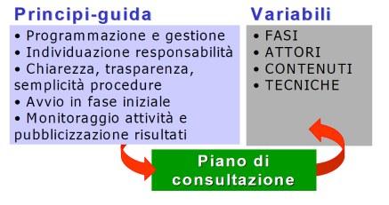 fattori della consultazione